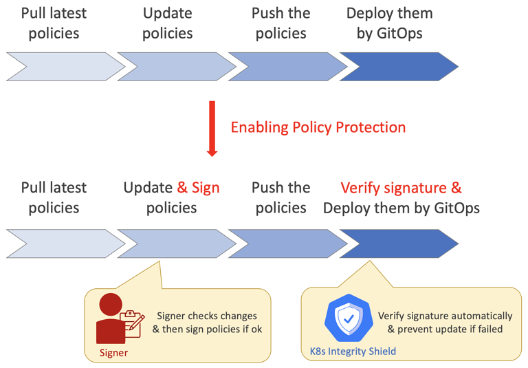 policy-lifecycle